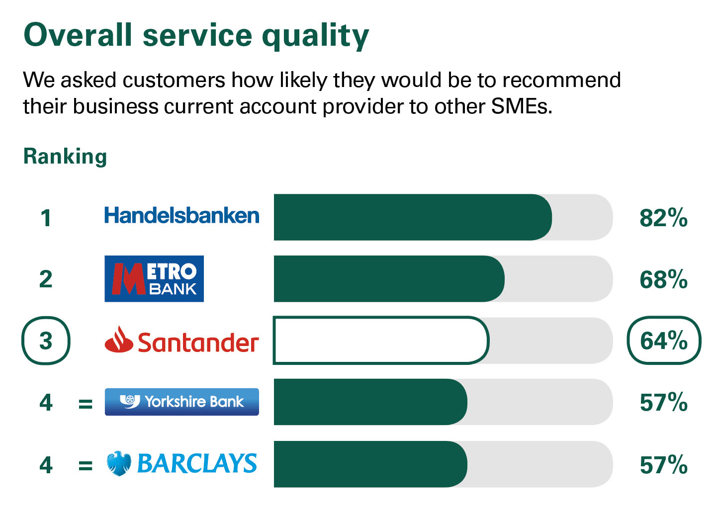 Overall service quality – Great Britain