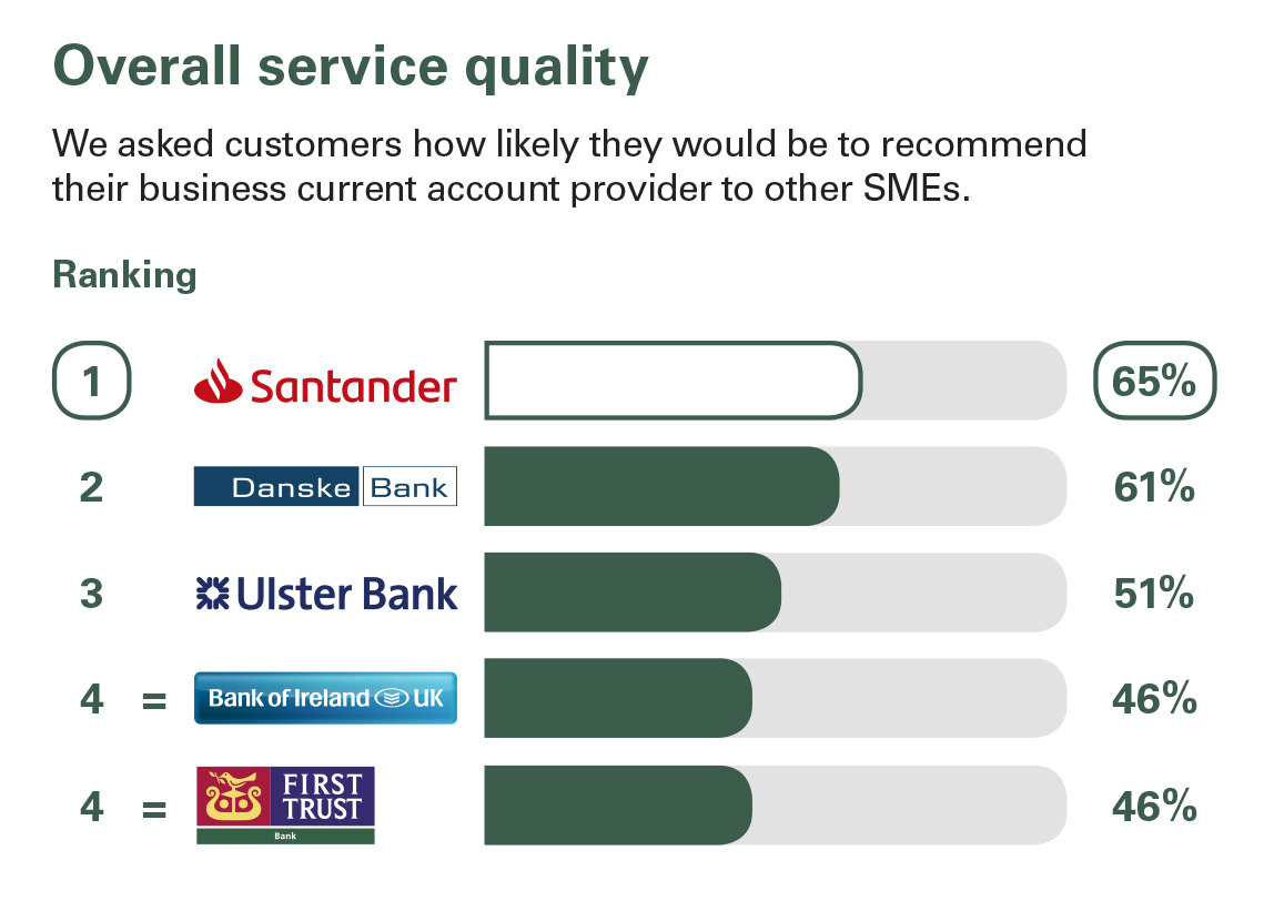 Online and mobile banking services