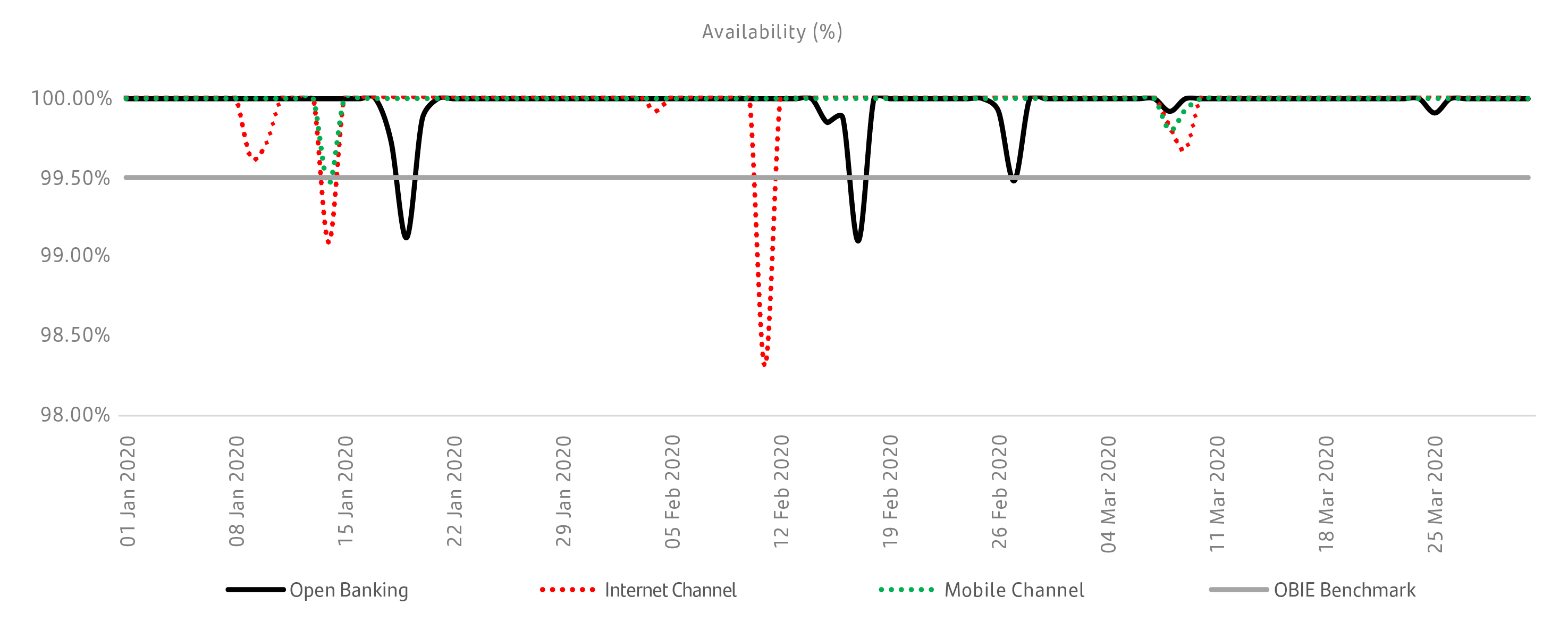 Banking channels service availability