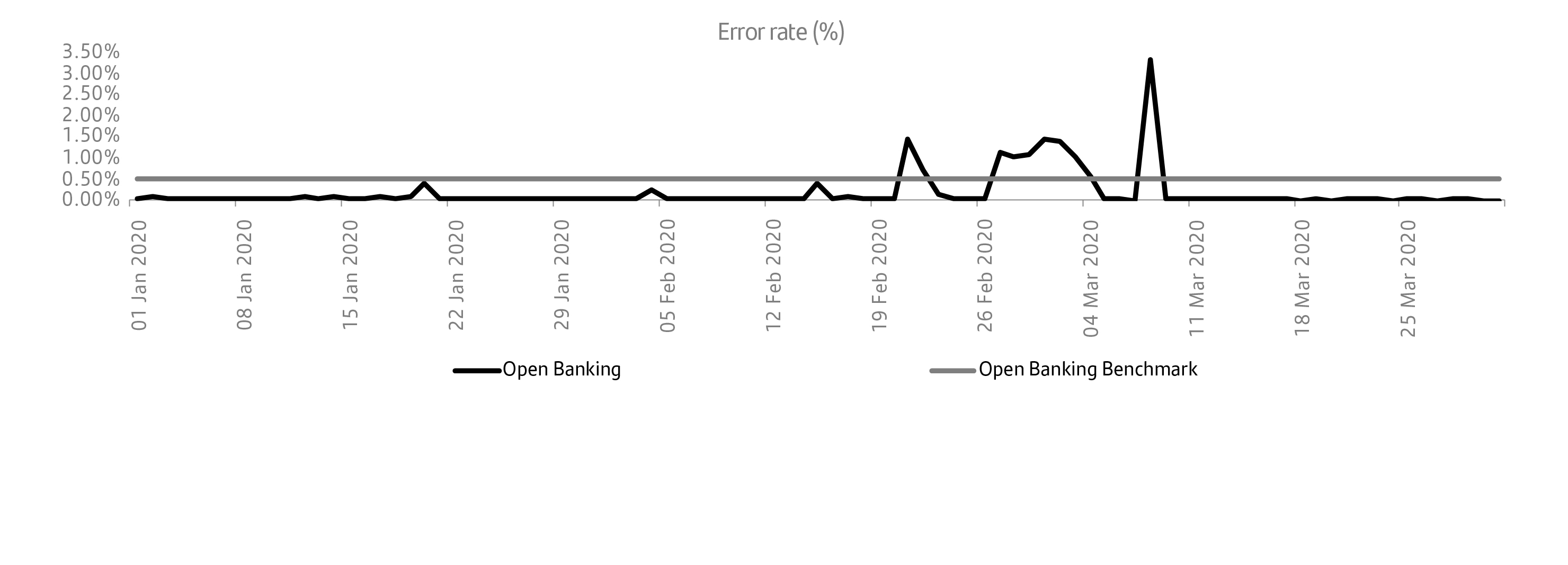 Banking channels error rate