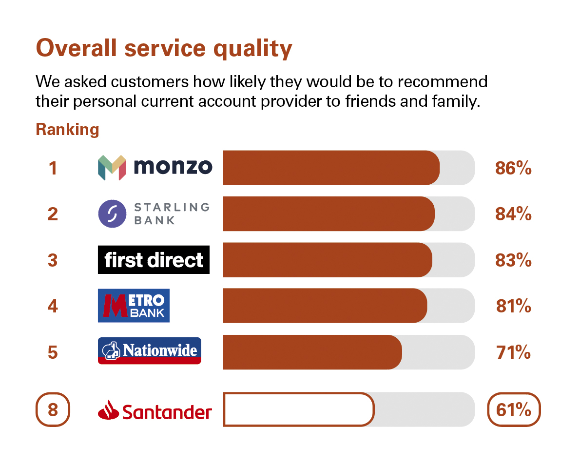 Overall service quality_PCA_GB