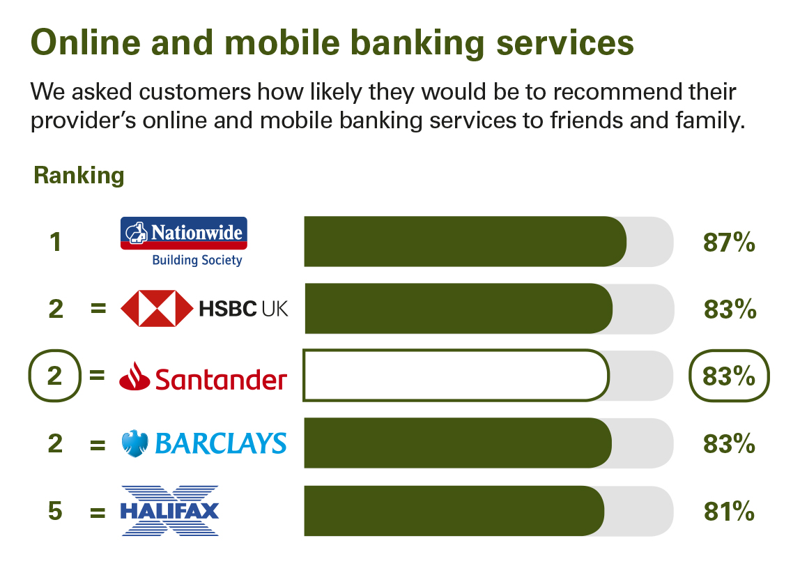Service Quality Results | Santander UK