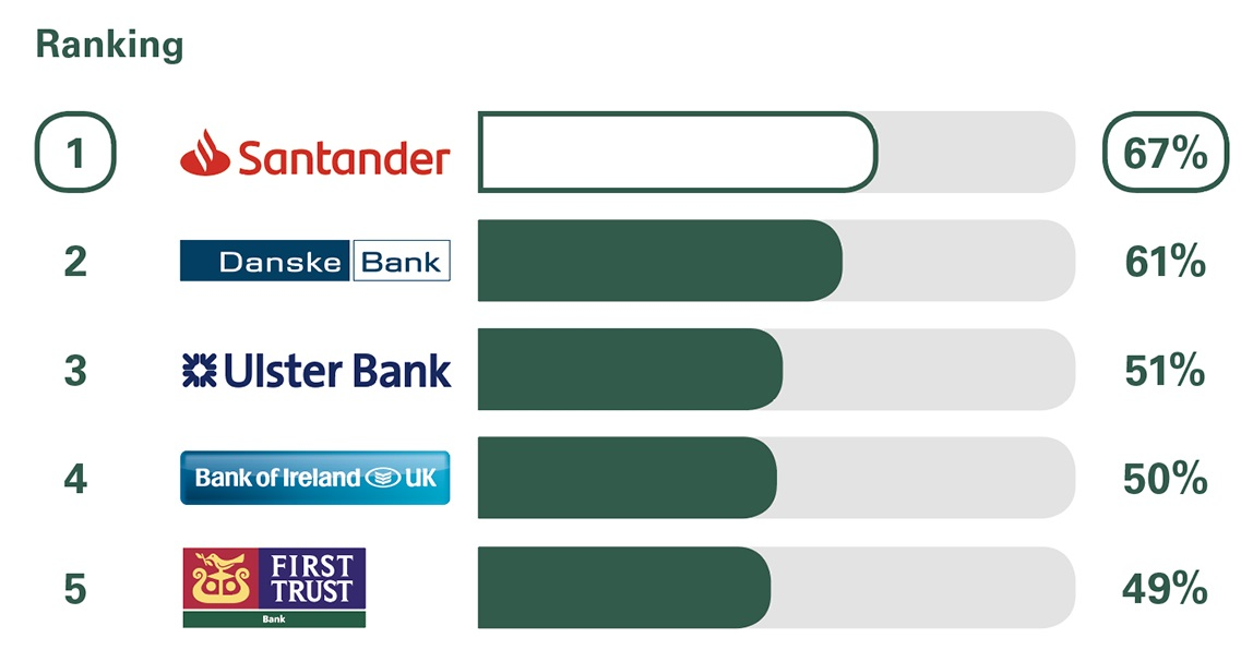 Business Banking | Finance For SMEs | Santander UK
