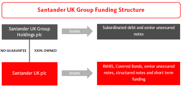 San UK funding structure 2017