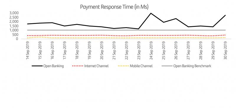 Payment Response Time v3