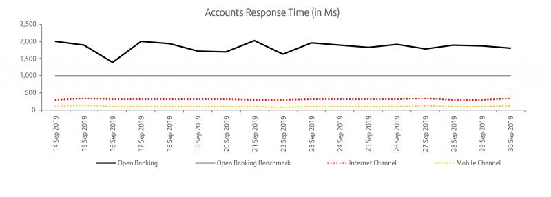 Accounts Response Time Graph v3