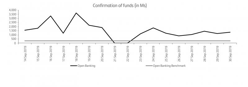 Confirmation of funds graph v3