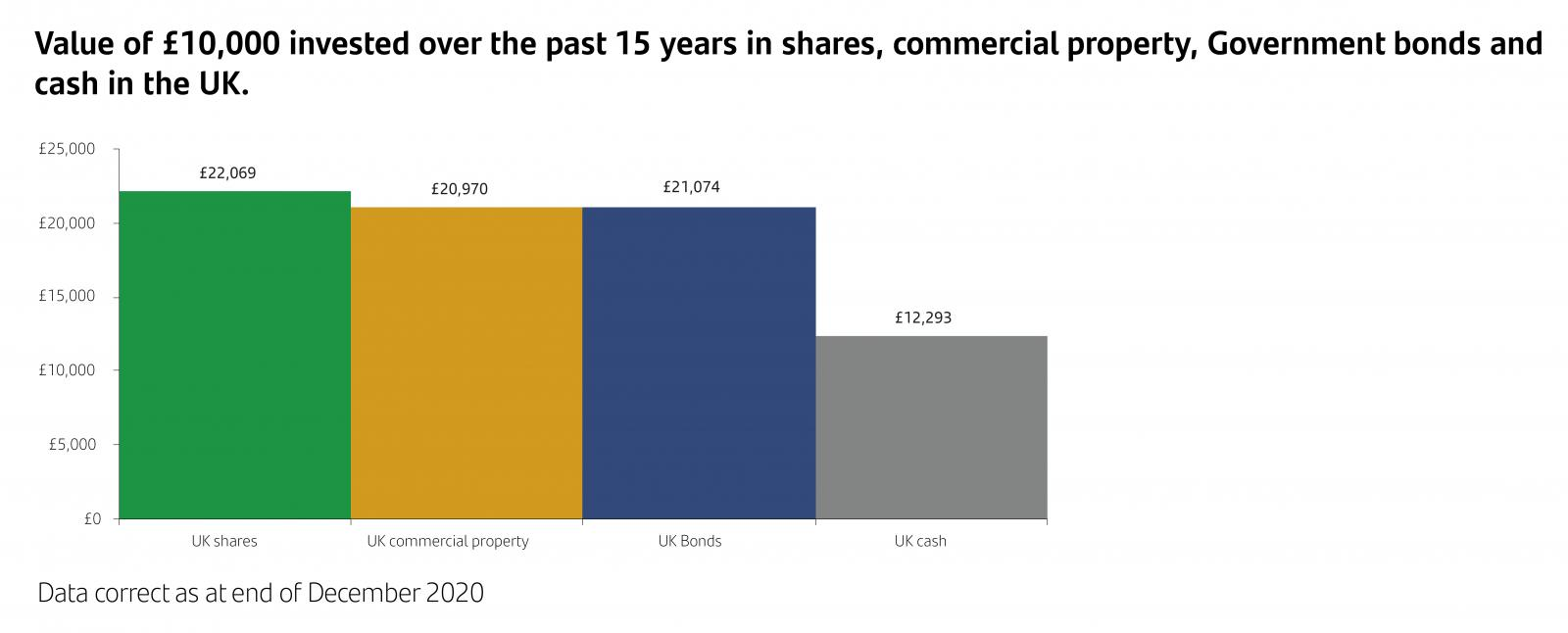 Value of £10,000 invested over the past 15 years in shares, commercial property, Government bonds and cash in the UK.