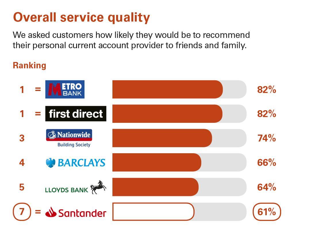 Current accounts | Santander UK