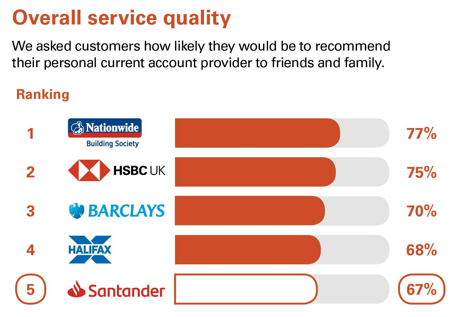 Overall service quality – Northern Ireland